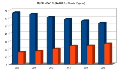 AMFM-DAB1_400